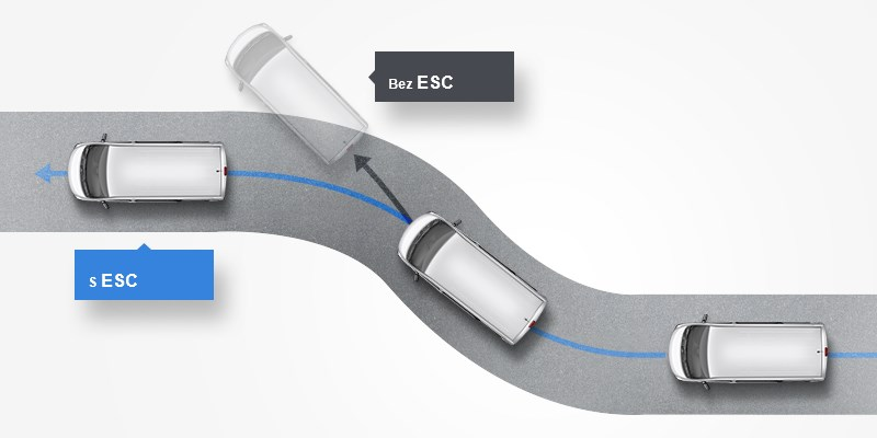 Electronic Stability Control (ESC)